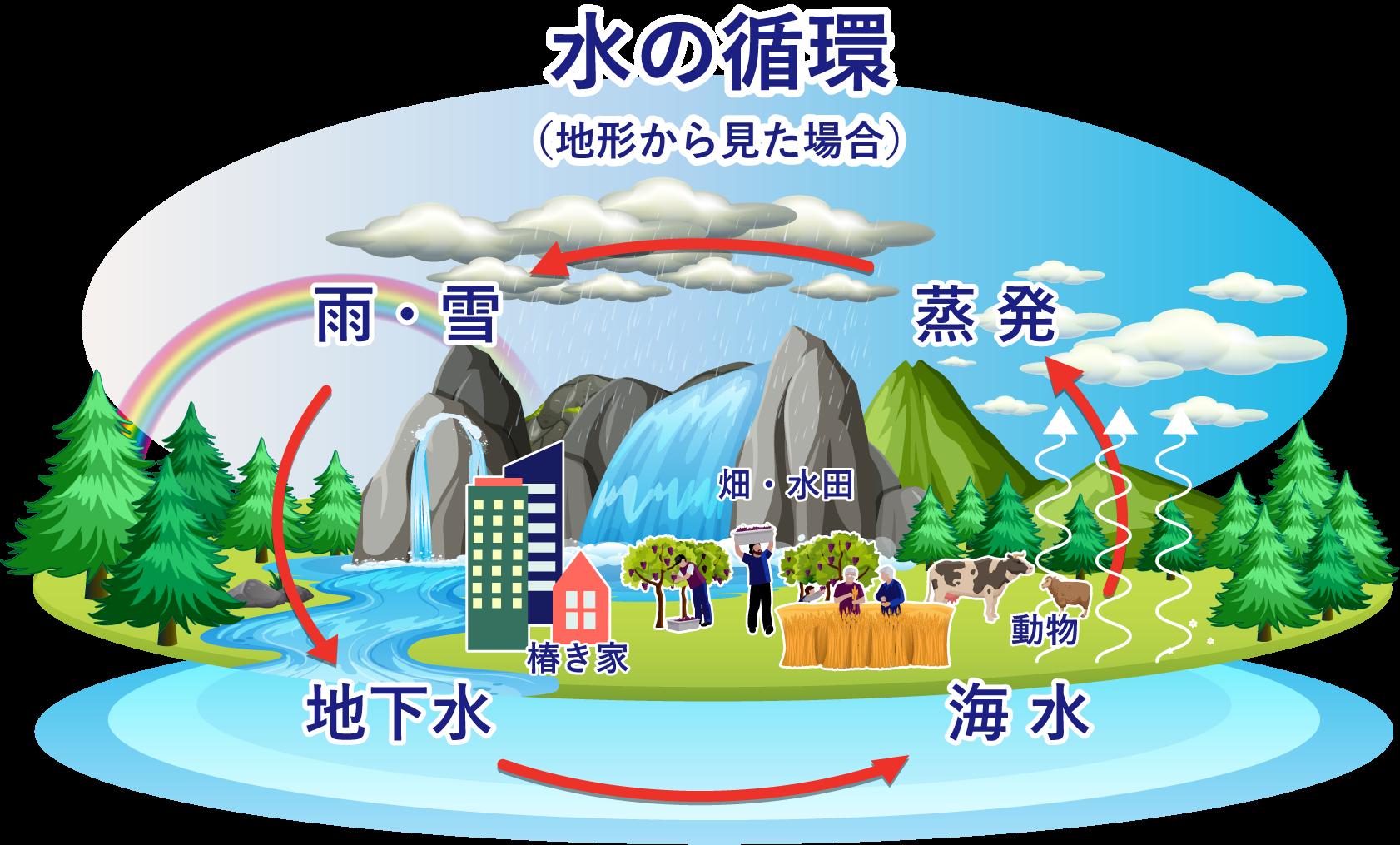 水の循環(地形から見た場合)